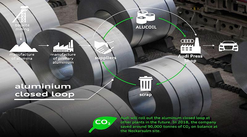 Audi implementa medidas para reducir las emisiones de CO2