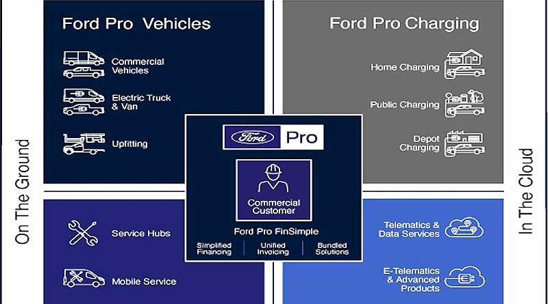 Ford Pro, nueva unidad de negocios para clientes comerciales y EV