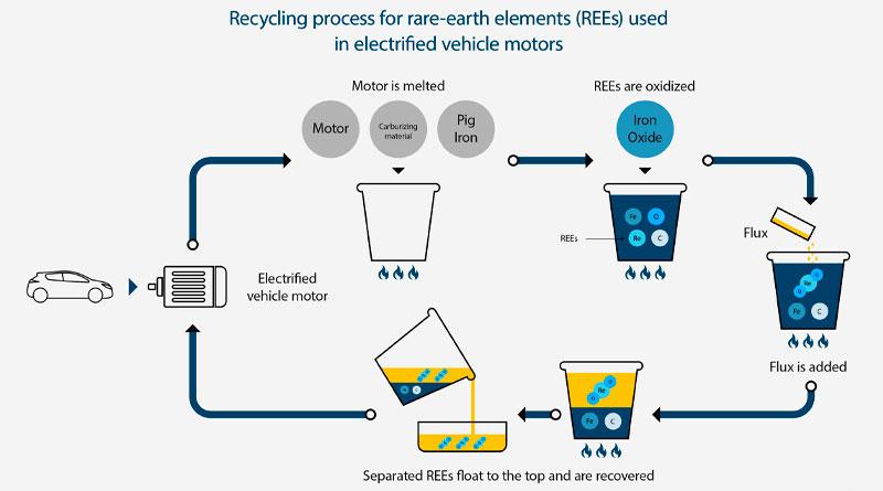 Nissan prueba reciclaje para motores de autos electrificados